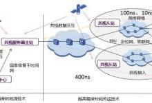 中兴通讯超高精度时间同步网