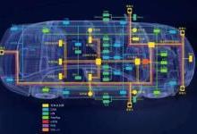 确保新一代车载网络的性能和一致性