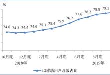 移动电话用户总数达15.99亿户 4G用户近八成