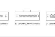 MPO/MTP光纤跳线的类型、公头母头、极性分类