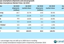 2019年Q3欧洲智能手机市场 小米猛增73%