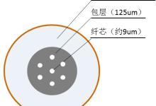 什么是多芯光纤?