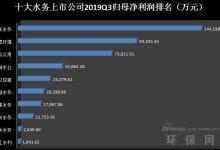 十大水务公司Q3业绩排名及市场趋势