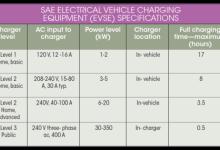 快速充电站的多用性会使电动车数量暴增