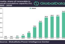 克罗地亚可再生能源装机将达1.9吉瓦