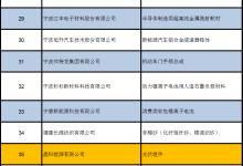 隆基、阳光电源、晶科确定入选制造业单项冠军