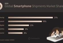 三星登顶全球智能手机市场份额排行榜