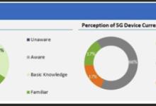 美国的苹果粉认为苹果已经成为5G领导者