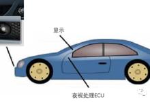 汽车夜视技术发展史分析