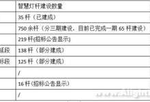 广州智慧灯杆建设的做法与成果