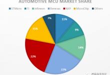 MCU市场和Zone ECU