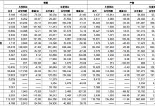 长城汽车11月销售11.5万辆