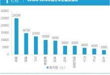 """""""豪赌""""电动化,大众离不开中国市场?"""