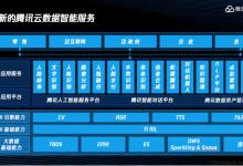 腾讯云发布七大新品,AI、大数据产品全线升级
