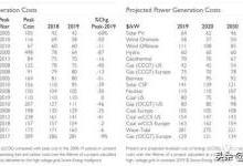 光伏发电最低度电成本在哪里?