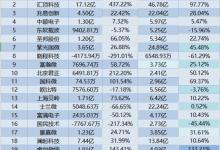23家芯片上市公司Q3财报分析