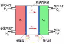 日韩氢能发展对我国氢能发展的一些启示