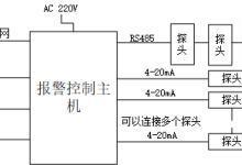 气体检测应用组网方案简介