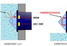 光电式与电容式液位传感器