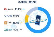华为称霸5G元年市场