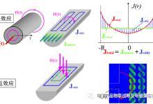 磁性器件损耗的分析设计优化