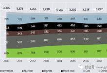 欧洲电力转型更新分析