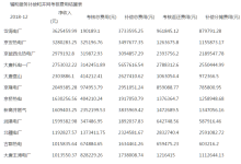 京津唐电网12月两个细则考核补偿结果