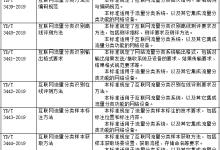 54项通信行业标准报批公示