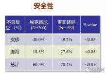 和肿瘤赛跑,中国新医药的创新速度
