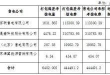 12月京津唐电网电力直接交易北京地区偏差考核情况