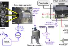 DLR利用太阳能实现高效产氢