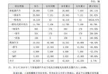 比亚迪:1月份新能源汽车销售2.87万辆