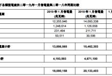华润电力1月售电量同比降10.2%