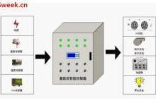 养殖菌菇环境监测中应用的温湿度传感器