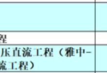 四川2019年全省700个重点项目名单