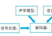 ZLG深度解析——语音识别技术