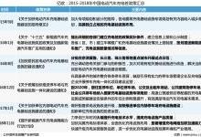 中国充电桩运营业发展现状分析