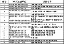 深圳2019年重大项目计划名单发布