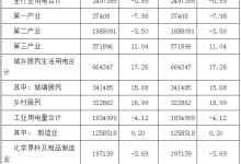 1月河南全省全社会用电量316.17亿千瓦时