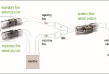 盛思锐推出用于呼吸设备的流量传感器平台
