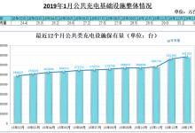 1月充电基础设施增量4.4万台