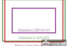【MWC2019】HoloLens2视场角确定!