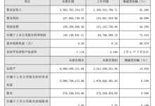 天奇自动化净利润同比增72%