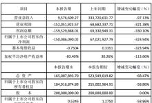 天龙光电2018年净利润下降323.94%