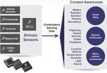 传感器融合的挑战和机遇