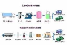 国内首座商业运营液氢储运型加氢站将年底建设