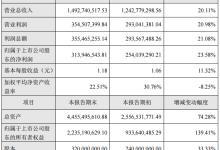 捷佳伟创2018年净利润升23.58%