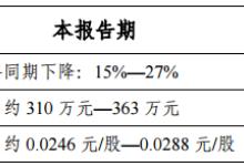金运激光预计一季度净利同比下降15%至27%
