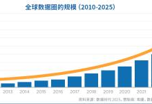 希捷携手IDC预测2025年全球数据圈将增至175ZB