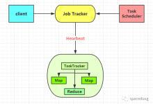初识MapReduce的应用场景(附JAVA和Python代码)